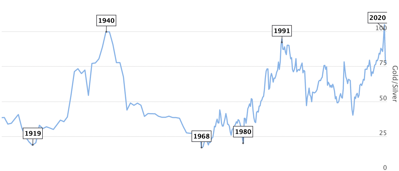 gold silver ratio since 1693