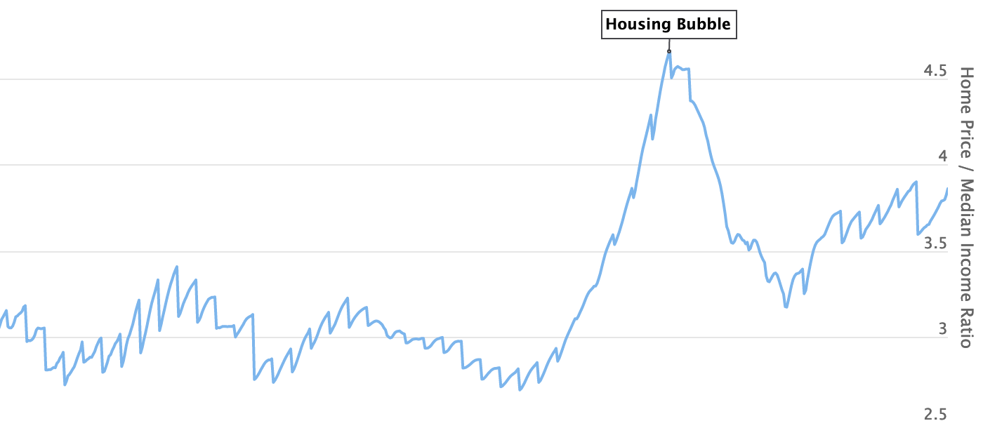 US home price to income ratio